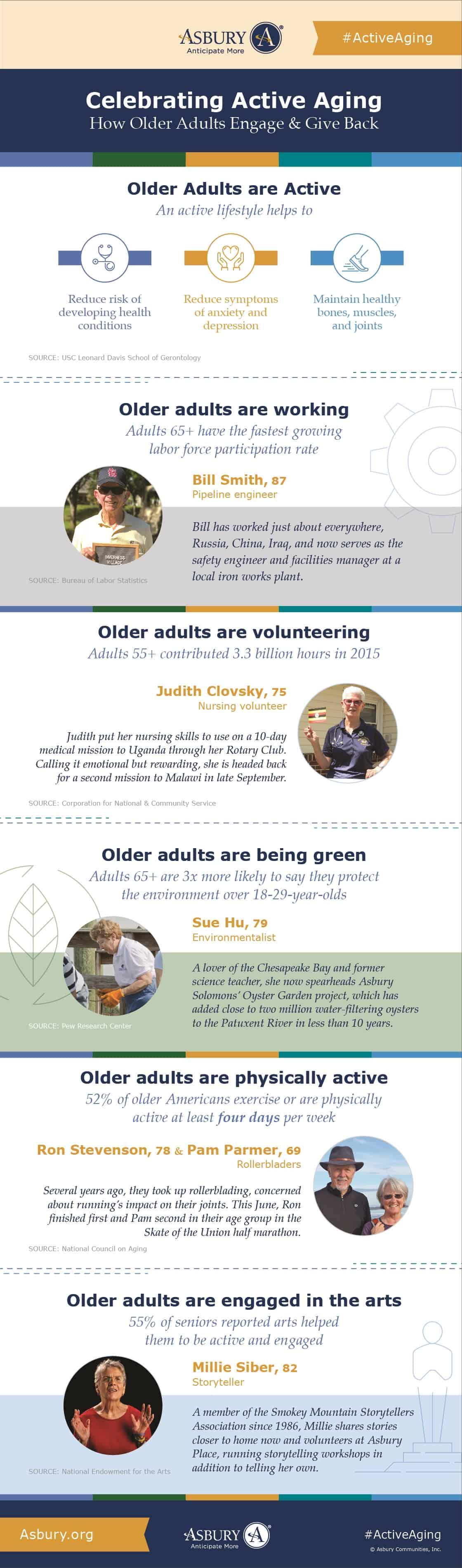 Active Aging Week Inforgraphic